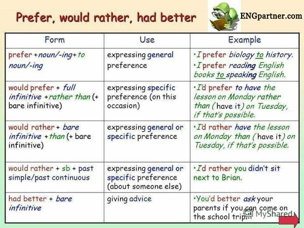 آموزش گرامر prefer و would rather